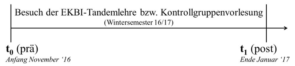 Die Abbildung zeigt einen Zeitstrahl, in dem die Erhebungszeitpunkte eingetragen sind. Er beginnt mit der prä-Messung t0, welche zeitlich Anfang November 2016 angesiedelt ist. Darauf folgt der Besuch der EKBI-Tandemlehre bzw. der Kontrollgruppenvorlesung im WS 2016/17. Der Zeitstrahl endet mit der Postmessung t1 Ende Januar 2017.