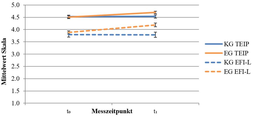 Es ist ein Interaktionsdiagramm abgebildet, bei dem auf der x-Achse die zwei Messzeitpunkte t0 und t1 abgetragen sind und auf der y-Achse der Mittelwert der Skala. Für die Skalen TEIP und EFI-L sind jeweils zwei Graphen zu sehen – je einer pro Versuchsgruppe. Man kann erkennen, dass bei beiden Skalen die Graphen für EG und KG jeweils etwa auf der gleichen Höhe beginnen (t0), also vergleichbare Ausgangslagen vorliegen. Zu t1 gehen die Werte leicht scherenartig auseinander und der Graph der EG ist jeweils weiter oben. Auf diese Weise wird die Gruppen-Zeit-Interaktion sichtbar.