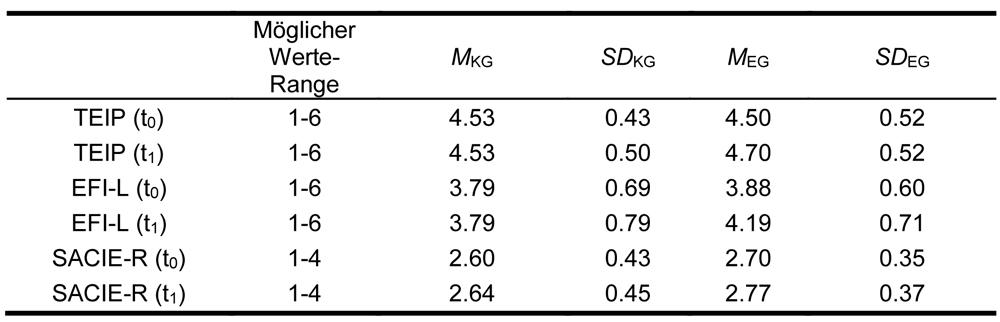 Die Tabelle fasst die deskriptiven Werte der Skalen TEIP, EFI-L und SACIE-R zu t0 und t1 zusammen. Es zeigt sich, dass die Skalen TEIP und EFI-L jeweils einen möglichen Range von 1-4 haben und der SACIE-R einen von 1-6. Die Mittelwerte der Gruppen EG und KG zu den zwei Messzeitpunkten lassen auf deskriptiver Ebene vermuten, dass in der EG im Laufe der Zeit eher Veränderungen stattfinden, während in der KG die Werte zahlenmäßig stagnieren (TEIP und EFI-L) bzw. eine geringere Differenz aufweisen (SACIE-R).