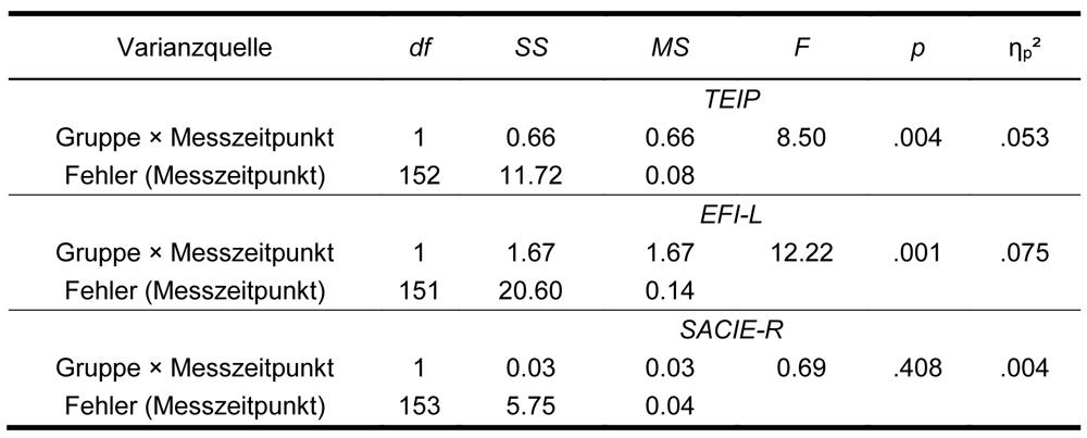 Die Tabelle zeigt die ANOVA-Ergebnisse auf Innersubjekt-Ebene. Anhand der abgebildeten Quadratsummen, Signifikanzwerte und Effektgrößen ist erkennbar, dass bei den Skalen TEIP und EFI-L eine signifikante Gruppen-Zeit-Interaktion vorliegt. Das partielle Eta-Quadrat beträgt .053 bzw. .075 und weist somit kleine bis mittlere Effekte nach. Innerhalb der Skala SACIE-R ist der Interaktionsterm nicht signifikant.