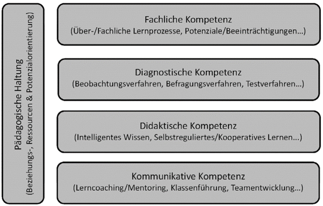 Das Modell beschreibt die von Fischer, Rott und Veber (2015) vorgeschlagenen notwendigen Kompetenzen von Lehrerinnen und Lehrern im Umgang mit Diversität. Hierzu gehören fachli-che Kompetenz, diagnostische Kompetenz, didaktische Kompetenz und kommunikative Kompetenz. Ergänzend dazu verweist das Modell auf eine grundlegende pädagogische Hal-tung, die durch eine Beziehungs-, Ressourcen- und Potenzialorientierung gekennzeichnet ist.