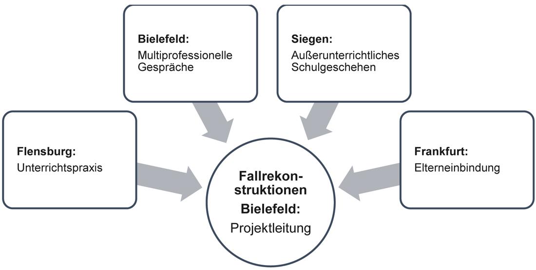 Abbildung 1 stellt die Projektarchitektur dar. Sie zeigt die vier Teilprojekte. Flensburg beo-bachtet Unterrichtspraxis, Bielefeld untersucht multiprofessionelle Gespräche, Siegen widmet sich dem außerunterrichtlichem Schulgeschehen und Frankfurt erforscht die Elterneinbindung. Die Erkenntnisse und Daten der vier Teilprojekte werden in Fallrekonstruktionen zusammengeführt. Die Projektleitung obliegt Bielefeld.