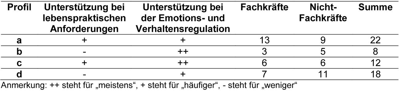 Vier verschiedene Tätigkeitsprofile werden unterschieden: a, b, c und d. Profil a wurden 22 Befragte zugeordnet, davon 13 Fachkräfte und 9 Nicht-Fachkräfte. Profil a steht für häufigere Unterstützung bei lebenspraktischen Anforderungen und häufigere Unterstützung bei der Emotions- und Verhaltensregulation. Profil b wurden 8 Personen zugeordnet, davon 3 Fachkräfte und 5 Nicht-Fachkräfte. Profil b steht für weniger häufige Unterstützung bei lebenspraktischen Anforderungen und sehr häufige Unterstützung bei der Emotions- und Verhaltensregulation. Profil c wurden 12 Befragte zugeordnet, davon 6 Fachkräfte und 6 Nicht-Fachkräfte. Profil c steht für häufigere Unterstützung bei lebenspraktischen Anforderungen und sehr häufige Unterstützung bei der Emotions- und Verhaltensregulation. Profil d wurden 18 Personen zugeordnet, davon sind 7 Fachkräfte und 11 Nicht-Fachkräfte. Profil d steht für weniger häufige Unterstützung bei lebenspraktischen Anforderungen und häufige Unterstützung bei der Emotions- und Verhaltensregulation.