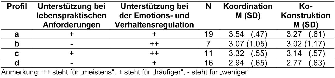Die Tabelle zeigt die Werte für die Einschätzung der Zusammenarbeit in den Stufen Koordination und Kokonstruktion differenziert nach den 4 verschiedenen Tätigkeitsprofilen. Profil a steht für häufigere Unterstützung bei lebenspraktischen Anforderungen und häufigere Unterstützung bei der Emotions- und Verhaltensregulation. Von 53 Personen wurden 19 Profil a zugeordnet. Der Mittelwert für Koordination liegt bei 3.54 mit einer Standardabweichung von 0.47. Der Mittelwert für Kokonstruktion ist 3.27 mit einer Standardabweichung von 0.61. Profil b steht für weniger häufige Unterstützung bei lebenspraktischen Anforderungen und sehr häufige Unterstützung bei der Emotions- und Verhaltensregulation. Hier wurden 7 Befragte zugeordnet. Der Mittelwert für Koordination ist 3.07 bei einer Standardabweichung von 1.05, für Kokonstruktion bei 3.02 mit einer Standardabweichung von 1.17. Profil c steht für häufigere Unterstützung bei lebenspraktischen Anforderungen und sehr häufige Unterstützung bei der Emotions- und Verhaltensregulation. Hier sind 11 Personen zugeordnet. Der Mittelwert für Koordination ist 3.32 bei einer Standardabweichung von 0.55, für Kokonstruktion bei 3.14 mit einer Standardabweichung von 0.57. Profil d steht für weniger häufige Unterstützung bei lebenspraktischen Anforderungen und häufige Unterstützung bei der Emotions- und Verhaltensregulation. Hier wurden 16 Befragte zugeordnet. Der Mittelwert für Koordination ist 2.94 bei einer Standardabweichung von 0.65, für Kokonstruktion bei 2.77 mit einer Standardabweichung von 0.63.