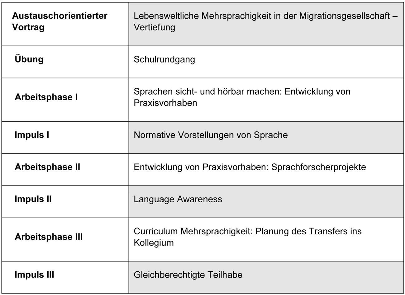 """Der Qualifizierungstag beginnt mit einem austauschorientierten Vortrag, der das Thema """"Lebensweltliche Mehrsprachigkeit in der Migrationsgesellschaft"""" vertieft. Es folgt die ge-meinsame Übung """"Schulrundgang"""". Im weiteren Verlauf wechseln sich Arbeitsphasen und Impulse zu folgenden Inhalten und Themen ab: Sprachen sicht- und hörbar machen (Ent-wicklung von Praxisvorhaben); Normative Vorstellungen von Sprache; Entwicklung von Praxisvorhaben (Sprachforscherprojekte); Language Awareness; Curriculum Mehrsprachig-keit: Planung des Transfers ins Kollegium; Gleichberechtigte Teilhabe."""