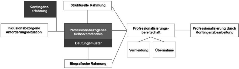 Die Abbildung 1 zeigt ein Modell der prozessorientierten Professionalisierung und beschreibt ausgehend von inklusionsbezogenen Anforderungssituation den Prozess der Kontingenzwahrnehmung und Deutung hin zur Professionalisierung im Spannungsfeld von strukturellen und (berufs-)biografischen Rahmungen.