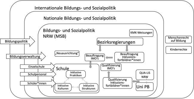 Abbildung 1 beschreibt die Positionierung der Inklusionsfortbildner*innen im Mehrebenensystem anhand der Bildungs- und Sozialpolitik auf internationaler und nationaler Ebene sowie auf Ebene des Bundeslandes NRW.