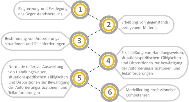 Die Überblicksgrafik zeigt das sechsschrittige Verfahren der Kompetenzmodellierung. Im ersten Schritt wird der Gegenstandsbereich eingegrenzt und festgelegt, woraufhin im zweiten Schritt gegenstandsbezogenes Material erhoben wird. Es folgt die Bestimmung von Anforderungssituationen und Teilanforderungen (dritter Schritt) um anschließend Handlungsweisen, situationsspezifische Fähigkeiten und Dispositionen zur Bewältigung der Anforderungssituationen und Teilanforderungen zu erschließen (vierter Schritt). Im fünften Schritt werden die Handlungsweisen, situationsspezifischen Fähigkeiten und Dispositionen zur Bewältigung der Anforderungssituationen und Teilanforderungen normativ-reflexiv ausgewertet. Abschließend erfolgt die Modellierung professioneller Kompetenzen (sechster Schritt).