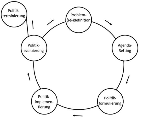"""Abbildung 1 zeigt den Politik-Zyklus in aufeinanderfolgenden Phasen: Zunächst wird ein """"Problem definiert"""" bzw. ein Handlungsbereich identifiziert. In der Phase """"Agenda-Setting"""" wird das Thema politisch aufgegriffen und anschließend werden in der Phase """"Politikformulierung"""" politische Maßnahmen abgeleitet und diese durch Richtlinien konkretisiert und legitimiert. Daraufhin erfolgt die Phase der """"Implementierung"""", auf welche die Phase der """"Evaluierung"""" folgt, bei der die Maßnahme bewertet wird. Darauf folgt entweder erneut die """"Problem(re)definition"""" oder zu gegebenem Zeitpunkt das Auslaufen der politischen Maßnahme (""""Politik-Terminierung"""")."""