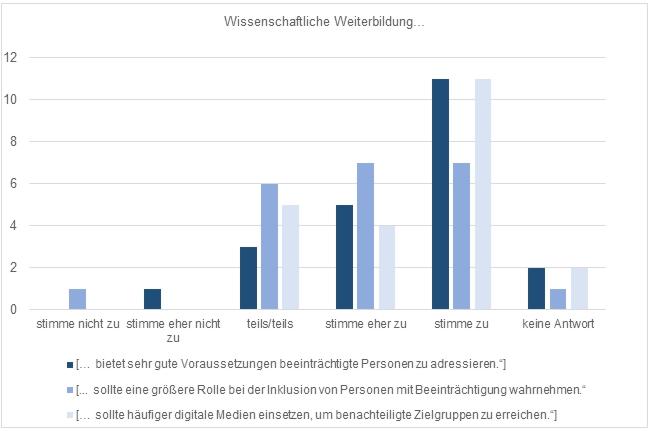 Visuelle Darstellung der Ergebnisse zu den Fragen der wissenschaftlichen Weiterbildung in Balkendiagrammen.