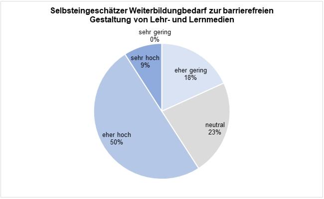 Kreisdiagramm mit prozentualer Antwortverteilung zum selbsteingeschätzten Weiterbildungsbedarf zur barrierefreien Gestaltung von Lehr- und Lernmedien (sehr hoch: 9%, eher hoch: 50%, neutral: 23%, eher gering: 18%, sehr gering: 0%)