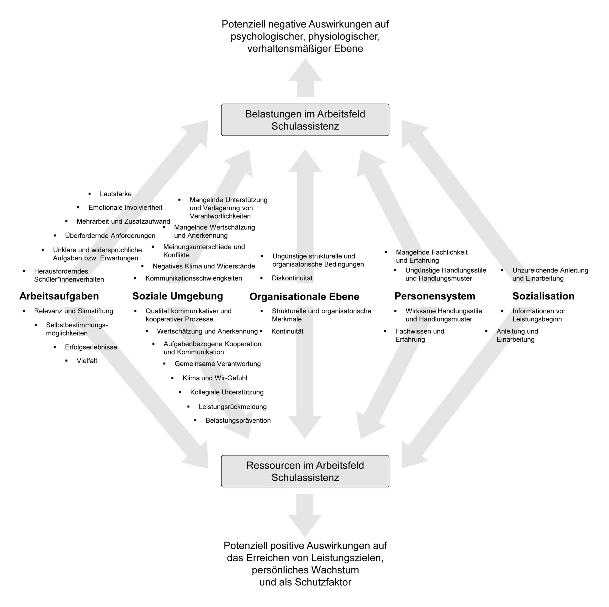 Es gibt 5 Hauptkategorien:  Arbeitsaufgaben, soziale Umgebung, organisationale Ebene, Personensystem und Sozialisation. Jede Hauptkategorie umfasst sowohl Belastungsfaktoren als auch Ressourcen. Belastungsfaktoren haben potenziell negative Auswirkungen auf psychologischer, physiologischer und verhaltensmäßiger Ebene.  Ressourcen haben potenziell positive Auswirkungen auf das Erreichen von Leistungszielen, auf das persönliche Wachstum und als Schutzfaktoren.