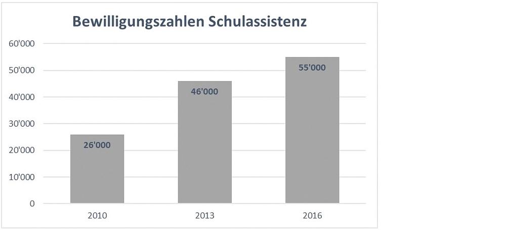 Die Bewilligungszahlen für Schulassistenz nehmen zu. 2010 lagen etwa 26.000 Bewilligungen vor, 2013 waren es etwa 46.000 und 2016 etwa 55.000.