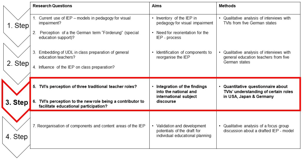 """Overview of the research process in four steps. A table with three columns. Column one shows the research questions for each step. Column two shows the aims for each step. Column three shows the methods for each step. Research questions of step one: 1. Current use of IEP models in pedagogy for visual impairment? 2. Perception of the German term for special education support (""""Förderung"""")? Aims for step one: Inventory of the IEP in pedagogy for visual impairment. Need for reorientation of the IEP process. Methods for step one: Qualitative analysis of interviews with TVIs from five German federal states. Research questions for step two: 1. Embedding of UDL in class preparation of general education teachers? 2. Influence of the IEP on class preparation? Aims for step two: Identification of components to reorganise the IEP. Methods for step two: Qualitative analysis of interviews with general education teachers from five German federal states. Research questions for step three: 1. TVIs' understanding of the three traditional teacher roles? 2. TVIs' understanding of the new teacher role as a contributor facilitating educational participation? Aims for step three: Integration of the findings into the national and international subject discourse. Methods for step three: Quantitative questionnaire about TVIs' perception of certain roles in Japan, the USA and Germany. Research question for step four: Reorganisation of components and content areas of the IEP? Aims for step four: Validation and development potential for a draft individual education plan. Methods for step four: Qualitative analysis of a focus group discussion about a draft IEP model."""