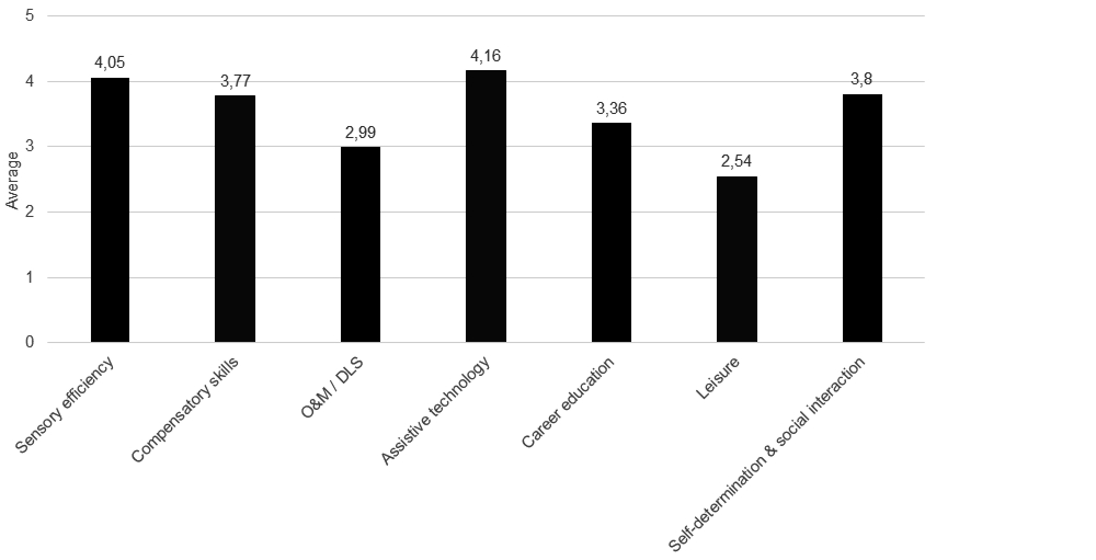 A bar chart comparing weighting of ECC areas. The average proportion for each ECC area: Sensory efficiency: 4.05; Compensatory skills: 3.77; O&M / DLS: 2.09; Assistive technology: 4.16; Career education: 3.36; Leisure: 2.54; Self-determination & social interaction: 3.8