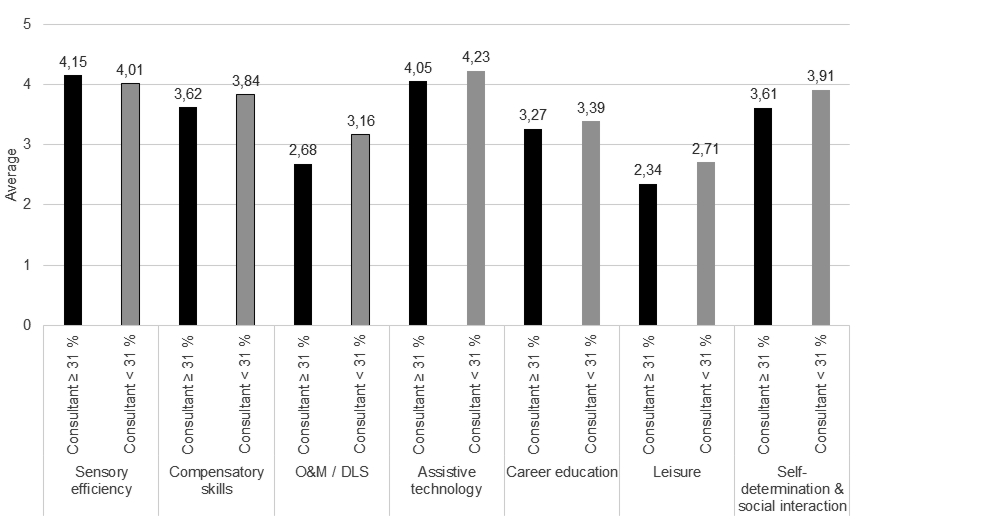 """A bar chart comparing the weighting for all ECC areas considering the average percentage allocation to the role of Consultant. For each area, the bars """"Consultant"""" ≥31% and """"Consultant"""" <31% are shown. Values for: Sensory efficiency: """"Consultant"""" ≥31%: 4.15; """"Consultant"""" <31%"""": 4.01; Compensatory skills: """"Consultant"""" ≥31% """": 3.62; """"Consultant"""" <31%"""": 3.84; O&M / DLS: """"Consultant"""" ≥31%: 2.68; """"Consultant"""" <31%"""": 3.16; Assistive technology: """"Consultant"""" ≥31%: 4.05; """"Consultant"""" <31%"""": 4.23; Career education: """"Consultant"""" ≥31%: 3.27; """"Consultant"""" <31%: 3.39; Leisure: """"Consultant"""" ≥31%: 2.34: """"Consultant"""" <31%: 2.71; Self-determination & social interaction: """"Consultant"""" ≥31%: 3.61; """"Consultant"""" <31%: 3.91."""