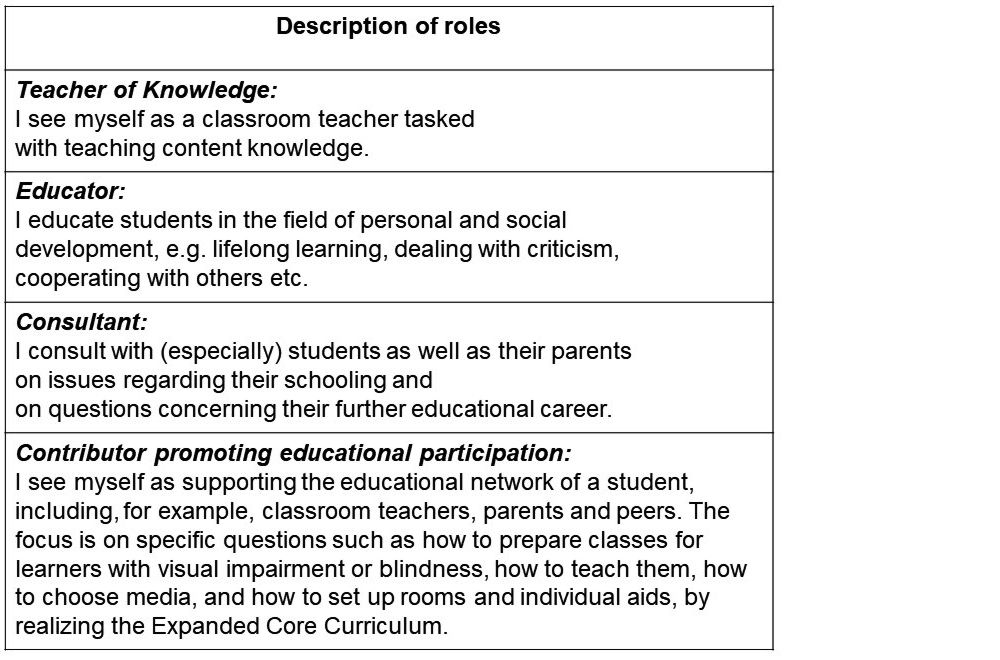 A table with explanations of the four teacher roles. Teacher of knowledge: I see myself as a classroom teacher tasked with teaching content knowledge. Educator: I educate students in the field of personal and social development, e.g. lifelong learning, dealing with criticism, cooperating with others, etc. Consultant: I consult with (especially) students as well as their parents on issues relating to their schooling and on questions concerning their further educational career. Contributor promoting educational participation: I see myself as a supporter of a student's educational network, which includes classroom teachers, parents and peers, for example. The focus is on specific questions such as how to prepare classes for learners with a visual impairment or blindness, how to teach them, how to choose media, and how to set up rooms and individual aids, by implementing the Expanded Core Curriculum.