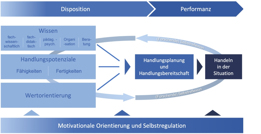 Das Modell der Professionalisierung inklusionsbezogenen Handelns von Lehrpersonen gibt einen Überblick über den Zusammenhang zwischen den (in Teilen unbewussten) Dispositionen, der Handlungsbereitschaft, der Handlungsplanung sowie dem konkreten professionellen Handeln von Lehrpersonen auf der Performanzebene und der Reflektion darüber. Dabei werden  1.unterschiedliche Formen des Wissens unterschieden: fachwissenschaftliches, fachdidaktisches und pädagogisch-psychologisches Wissen sowie Organisationswissen und Beratungswissen. Diese Wissensformen gilt es im professionellen Handeln möglichst zu verknüpfen. 2.Neben den Wissensformen ist eine weitere wichtige Grundlage das Handlungspotenzial (bestehend aus Fähigkeiten und Fertigkeiten) sowie 3.die Wertorientierung (auf der Basis der motivationalen Orientierung und Selbstregulation).  Diese Aspekte werden in einem Prozess der (forschenden) Selbstreflexion zusammengeführt, was die Handlungsplanung und Handlungsbereitschaft formt und so mit dem Handeln in der Situation verbunden ist. Der forschende Blick auf das (eigene) Handeln ermöglicht Lehrpersonen weiterführend, über die impliziten Prozesse und Wissensformen zu reflektieren und sich dieser in Teilen bewusst zu werden.