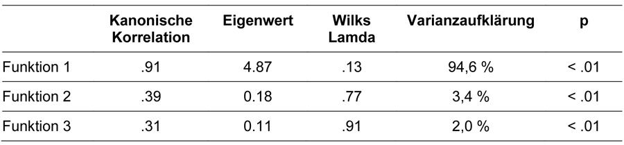 Tabelle 4 stellt die Werte der drei Diskriminanzfunktionen mit jeweils Kanonischer Korrelation, Eingenwert, Wilks Lamda, Varianzaufklärung sowie Signifikanzniveau dar.