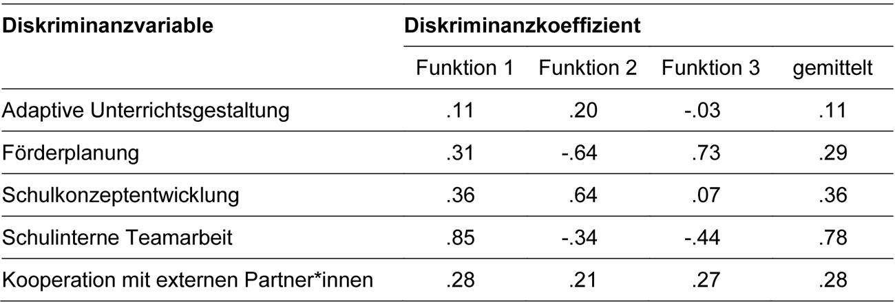 Die Tabelle fünf zeigt die Diskriminanzkoeffizienten für die in Tabelle vier dargestellten Diskriminanzfunktionen.
