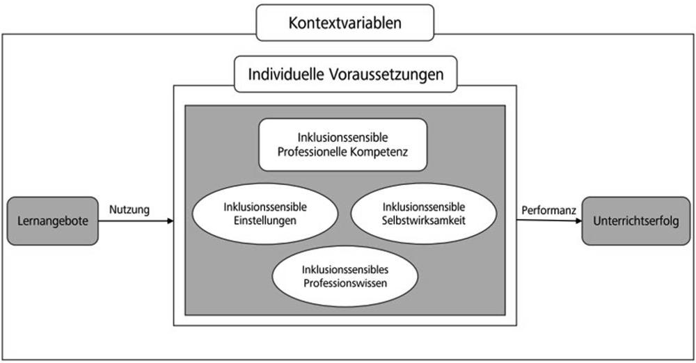 """Die Abbildung zeigt das Rahmenmodell professioneller Handlungskompetenz in Anlehnung an Voss et al. (2015). Im Zentrum des Modells steht die professionelle Kompetenz. Diese setzt sich zusammen aus den motivationalen Orientierungen, Überzeugungen, Selbstregulation und Professionswissen. Diese sind in Form von ovalen Blasen dargestellt. Als vertiefender Fokus wird die Kooperationskompetenz betrachtet. Daher werden zusätzlich die soziale Kompetenz und die Reflexionskompetenz in den Kasten mit aufgenommen. Gerahmt ist der zentrale Kasten der professionellen Kompetenz von den individuellen Voraussetzungen. Links davon befinden sich die Lernangebote. Davon ausgehend führt ein Pfeil der mit """"Nutzung"""" überschrieben ist in Richtung der professionellen Kompetenz. Werden Lernangebote genutzt, so führt dies zu professioneller Kompetenz. Als Ergebnis professioneller Kompetenz kommt es durch die Performanz zu Unterrichtserfolg. Hierfür ist ein Pfeil mit der Beschriftung """"Performanz"""" dargestellt, welcher in Richtung Unterrichtserfolg zeigt. Das bereits beschriebene Modell ist gerahmt von Kontextvariablen, die einen Einfluss auf die Lernangebote, die professionelle Kompetenz und den Unterrichtserfolg haben können."""