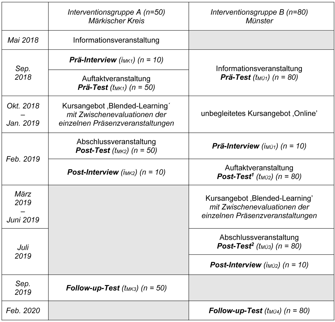Die Tabelle hat drei Spalten und neun Zeilen. Sie zeigt die geplanten Aktivitäten für die Interventionsgruppen A und B im zeitlichen Verlauf.  Im Mai 2018 beginnt die Interventionsgruppe A (n=50) mit einer Informationsveranstaltung. Im September 2018 findet die Auftaktveranstaltung mit dem Prä-Test (n=50) und zehn qualitativen Interviews statt. Von Oktober 2018 bis Januar 2019 wird das Kursangebot in Präsenzveranstaltungen mit kurzen Zwischenevaluationen realisiert. Im Februar 2019 findet die Abschlussveranstaltung mit dem Post-Test (n=50) und zehn qualitativen Interviews statt, im September 2019 beendet ein Follow-up-Test (n=50) die Aktivitäten in Interventionsgruppe A. Interventionsgruppe B (n=80) beginnt erst im September 2018 mit der allgemeinen Informationsveranstaltung und dem Prä-Test (n=80). Sie fungiert als Wartekontrollgruppe. Bis zum Februar 2019 steht ihr nur das unbegleitete Online-Angebot zur Verfügung, dann finden die Auftaktveranstaltung mit dem 1. Post-Test (n=80) und zehn qualitativen Interviews statt.  Von März bis Juni 2019 wird das Kursangebot in Präsenzveranstaltungen mit kurzen Zwischenevaluationen realisiert. Im Juli 2019 findet die Abschlussveranstaltung mit dem 2. Post-Test (n=80) und zehn qualitativen Interviews statt, im Februar 2020 beendet ein Follow-up-Test (n=80) die Aktivitäten in Interventionsgruppe B.