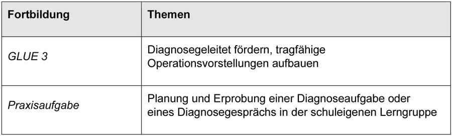 Die Tabelle zur Fortbildungsveranstaltung GLUE 3 weist folgende Themen aus: Diagnosegeleitet fördern, tragfähige Operationsvorstellungen aufbauen. Die Praxisaufgabe lautet: Planung und Erprobung einer Diagnoseaufgabe oder eines Diagnosegesprächs in der schuleigenen Lerngruppe.
