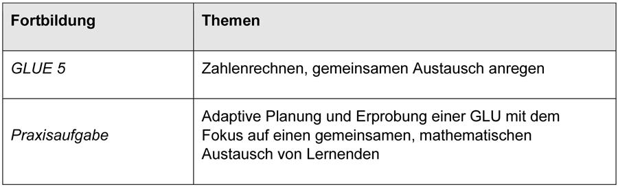 Die Tabelle zur Fortbildungsveranstaltung GLUE 5 weist folgende Themen aus: Zahlenrechnen, gemeinsamen Austausch anregen. Die Praxisaufgabe lautet: Adaptive Planung und Erprobung einer GLU mit dem Fokus auf einen gemeinsamen, mathematischen Austausch von Lernenden.