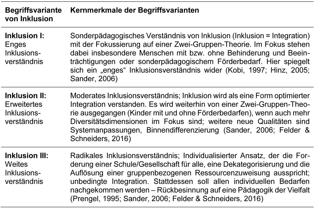 Beschreibung der Kernmerkmale der drei Begriffsvarianten von Inklusion.